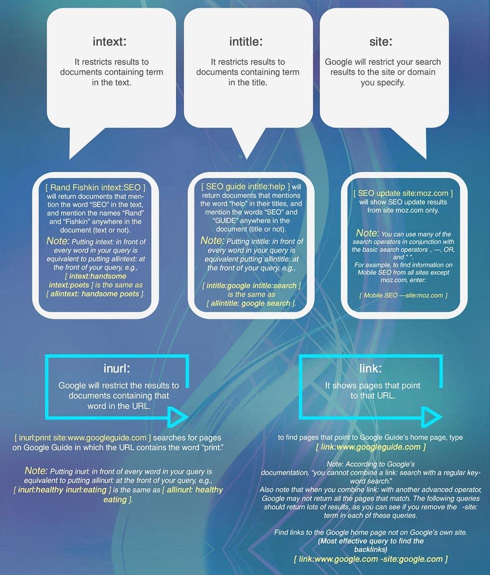 Come utilizzare gli operatori di ricerca per la strategia di Link Building?